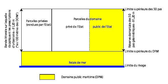 Schéma des situations légales de possession du littoral, de la limite du rivage jusqu'à 50 pas de la limite des eaux marines